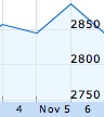 New Zealand Sharemarket Down Following US Sell-Off